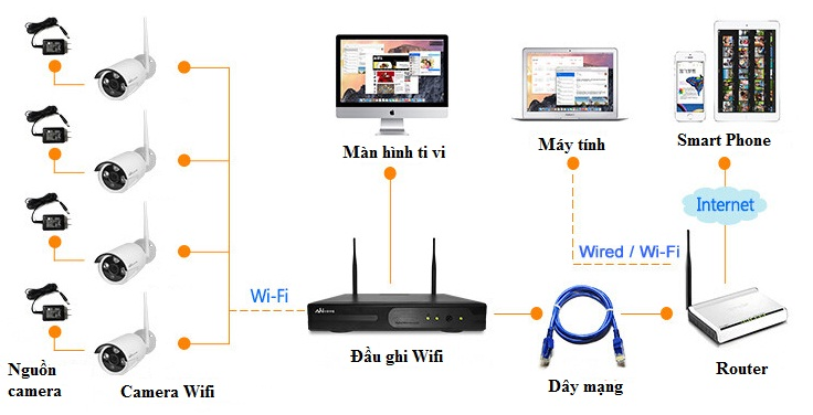 Sơ đồ kết nối Bộ kit camera Wifi 4 kênh GSP-W04