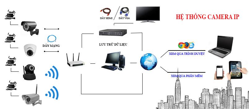Hệ thống camera quan sát IP