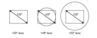 Mối quan hệ giữa ống kính và cảm biến hình ảnh